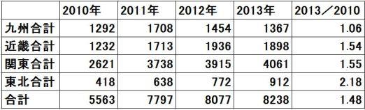 2010?2013-大人含む甲状腺がん-比較(東北・関東・近畿・九州)