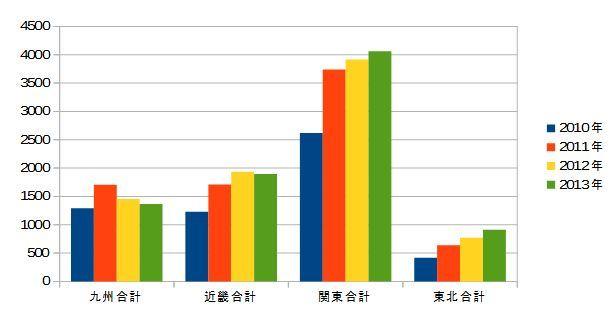 2010-2013-九州・近畿・関東・東北の甲状腺がん-年次推移(合計なし)