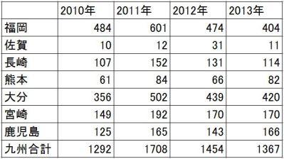 2010-2013-九州の甲状腺がん-年次推移(表)