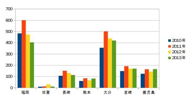 2010-2013-九州の甲状腺がん-年次推移(合計なし) (1)